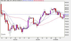 Spot Gold Price Chart - January 19th 2009