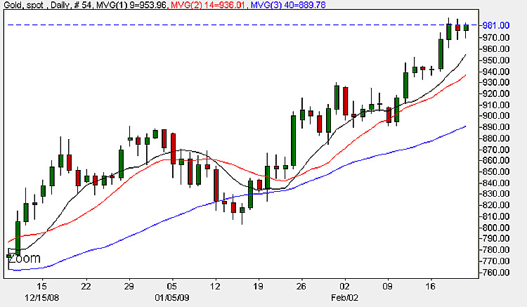 Spot Gold Prices - Daily Candle Chart 20th Price 2009
