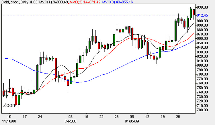 Spot Gold Prices - Daily Candle Chart 2nd February 2009