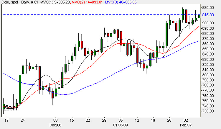 Spot Gold Price - Daily Candle Chart 6th February 2009