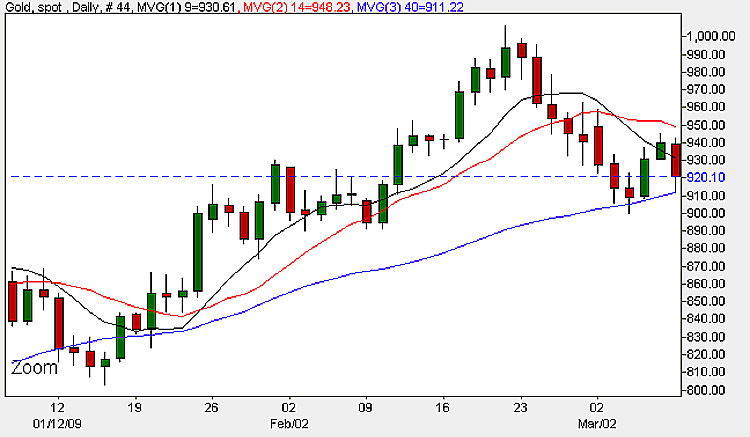 Spot Gold Prices - Daily Candle Chart 10th March 2009
