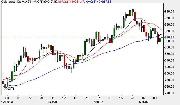 Spot Gold Price Chart - 12th March 2009