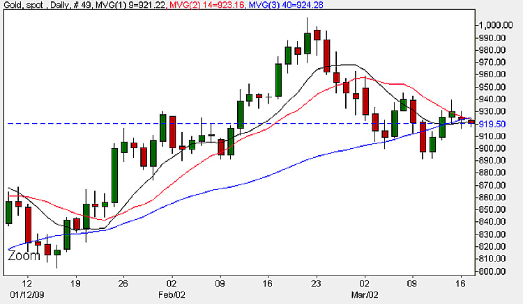 Gold Price Chart - Daily Candle Chart 17th March 2009