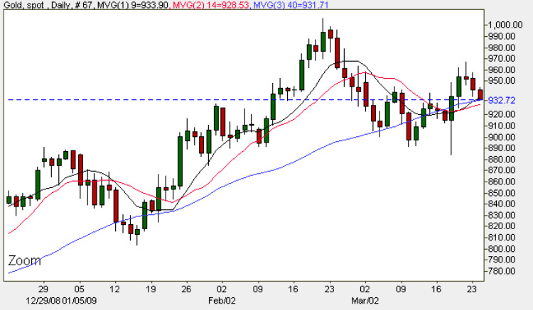Spot Gold Prices Daily Chart - 24th March 2009