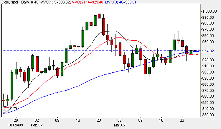 Spot Gold Price - Daily Candle Chart 27th March 2009