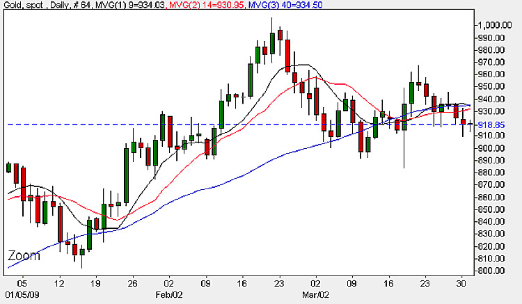Gold Prices - Daily Candle Chart 31st March 2009