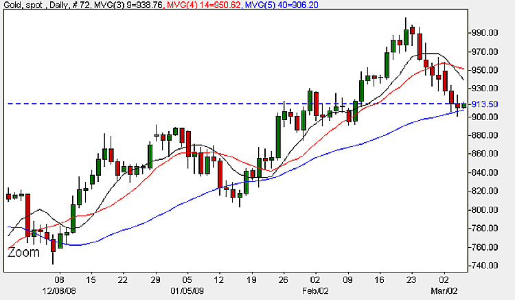 Gold Prices - Daily Candle Chart 5th March 2009