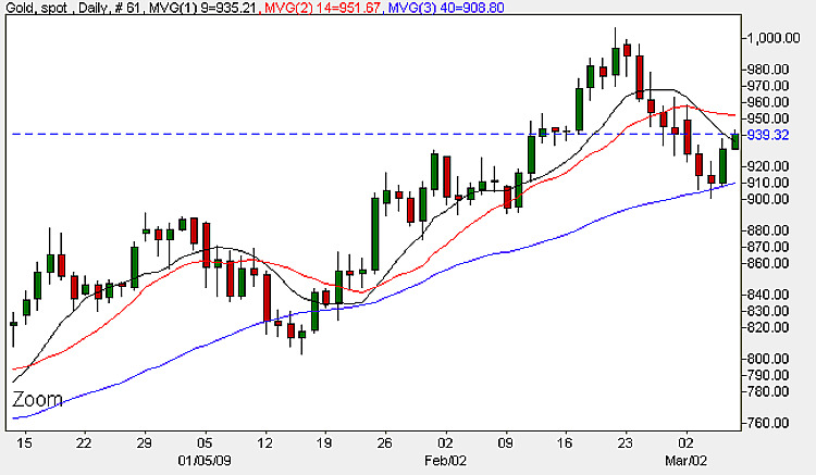 Spot Gold Prices - Daily Candle Chart 6th March 2009