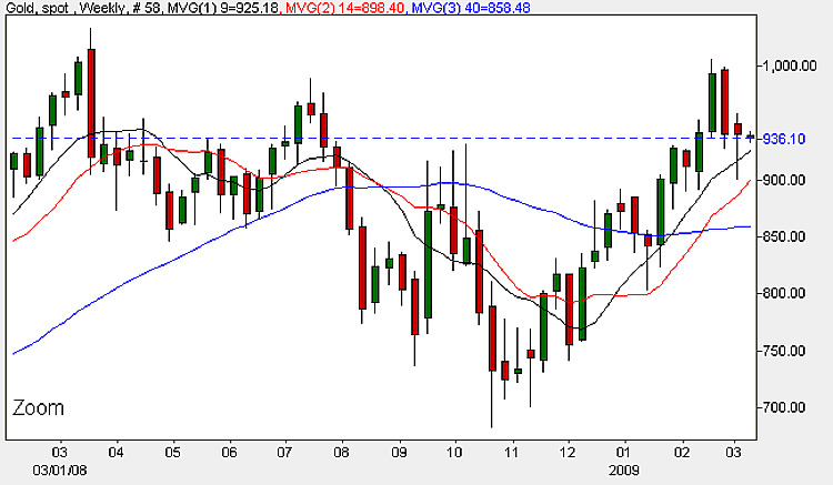 Gold Spot Price - Weekly Candle Chart 9th March 2009