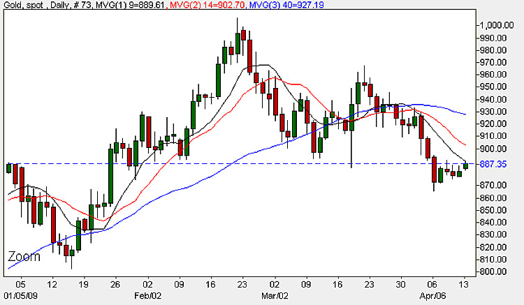 Gold Chart - Gold Prices 13th April 2009