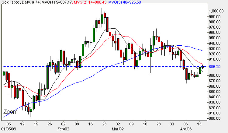 Gold Chart - Spot Gold Prices 14th April 2009