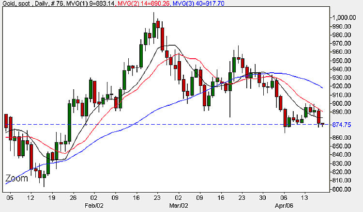 Gold Prices - Daily Spot Gold Chart 17th April 2009