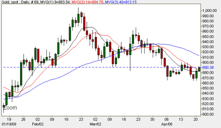 Spot Gold Prices - Current Gold Price Daily Chart 21st April 2009