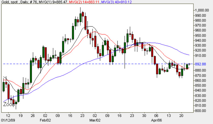 Spot Gold Price Chart - Gold Trading Daily Chart 23rd April 2009