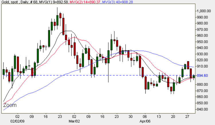 Spot Gold Prices - Daily Gold Chart 29th April 2009