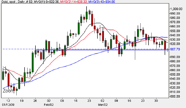 Spot Gold Prices - Daily Candle Chart 3rd April 2009