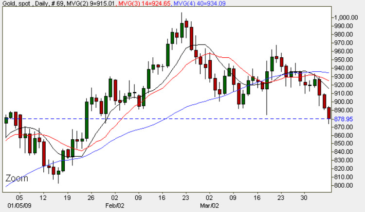 Gold Prices Daily Chart - 6th April 2009