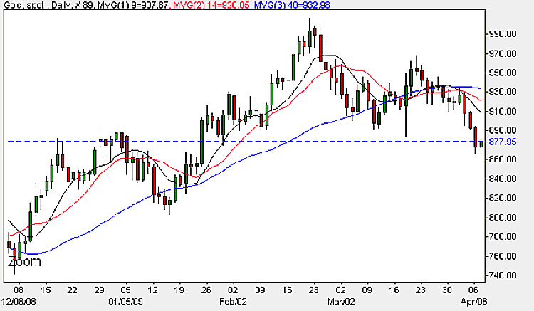 Spot Gold Prices - Daily Chart 7th April 2009