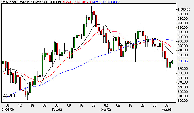 Gold Prices - Daily Chart 8th April 2009