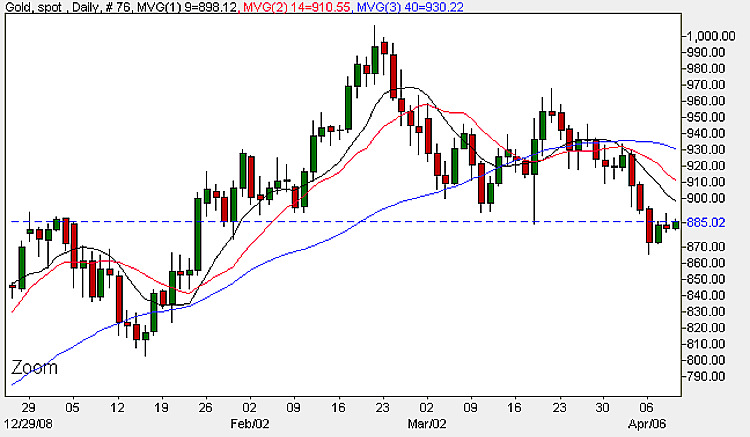 Spot Gold Daily Chart - 9th April 2009