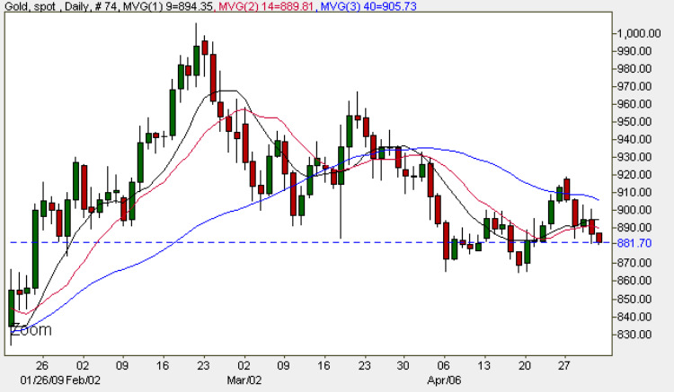 Spot Gold Price Chart - 1st May 2009