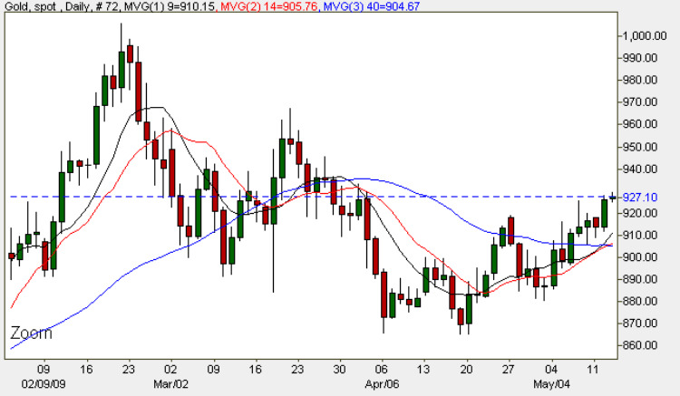 Gold Spot Price Chart - 13th May 2009 Gold Prices