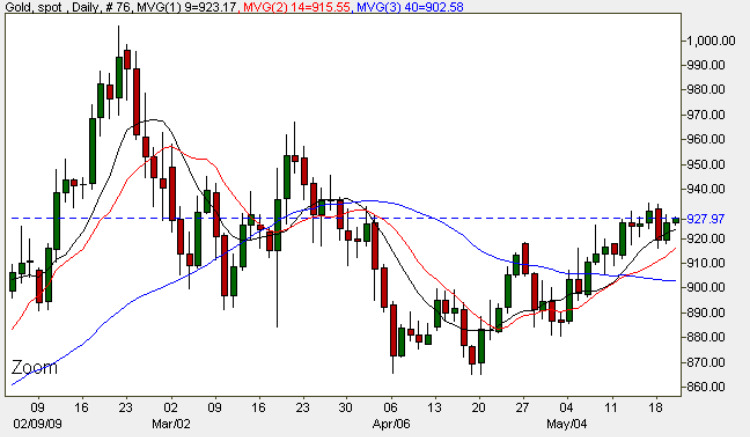 Spot Gold Chart 20th May 2009