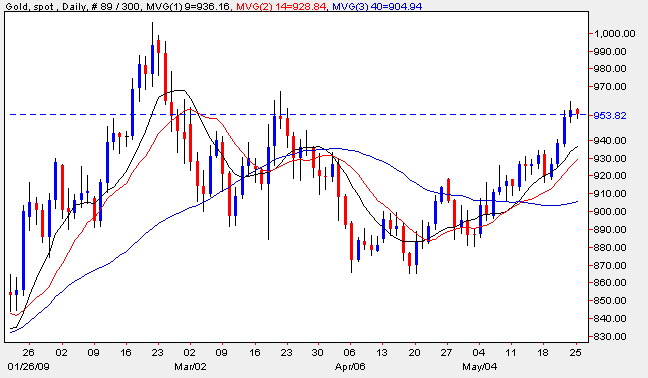 gold chart 25th may 2009