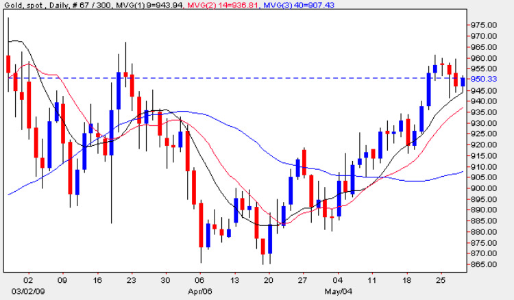 Spot Gold Chart 28th May 2009