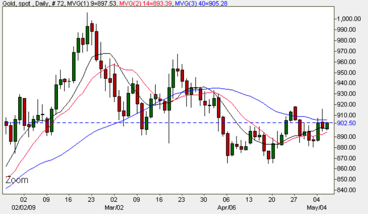 Spot Gold Prices - Current Gold Price 6th May 2009