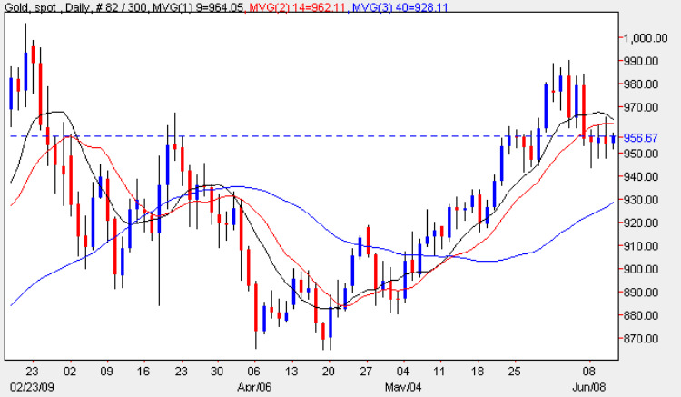 Gold Spot Price - Daily Gold Chart 11th June 2009