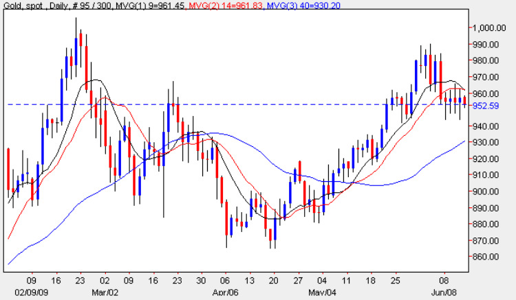 Gold Spot Price Chart - Daily Gold Prices 12th June 2009