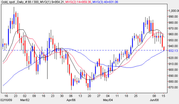 Spot Gold Prices - Current Gold Chart 15th June 2009