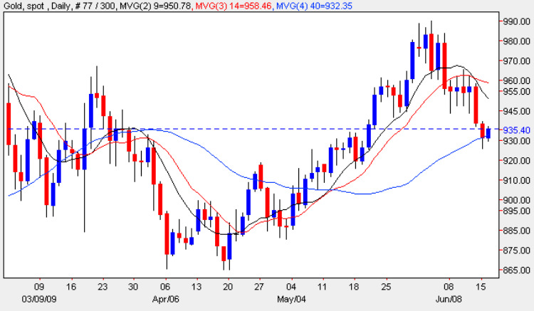Spot Gold Price Chart - Latest Gold Prices 16th June 2009