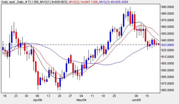 Gold Spot Price Chart - Daily Gold Prices 22nd June 2009