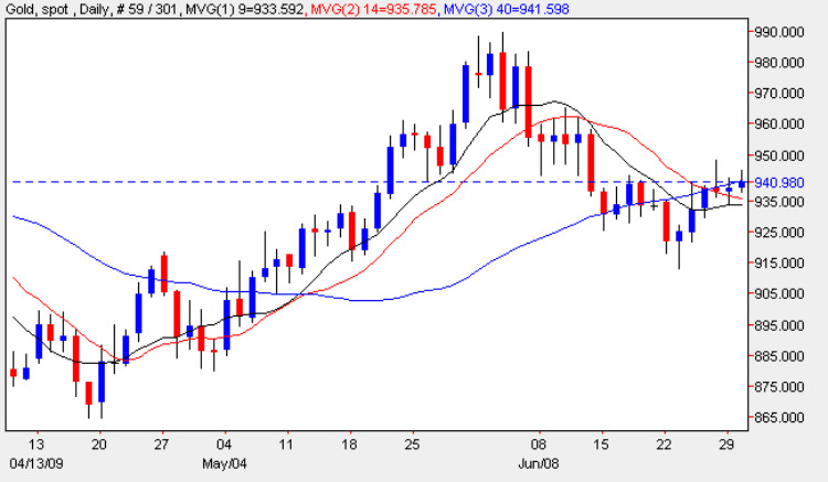 Gold Spot Prices - Spot Gold Price Daily Candle Chart 30th June 2009