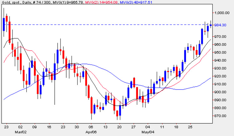 Spot Gold Prices - Gold Price Chart 3rd June 2009