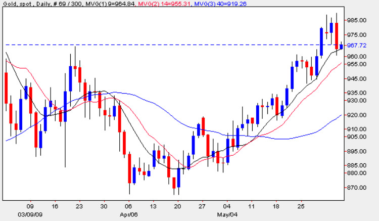 Spot Gold Prices - Daily Gold Price Chart 4th June 2009