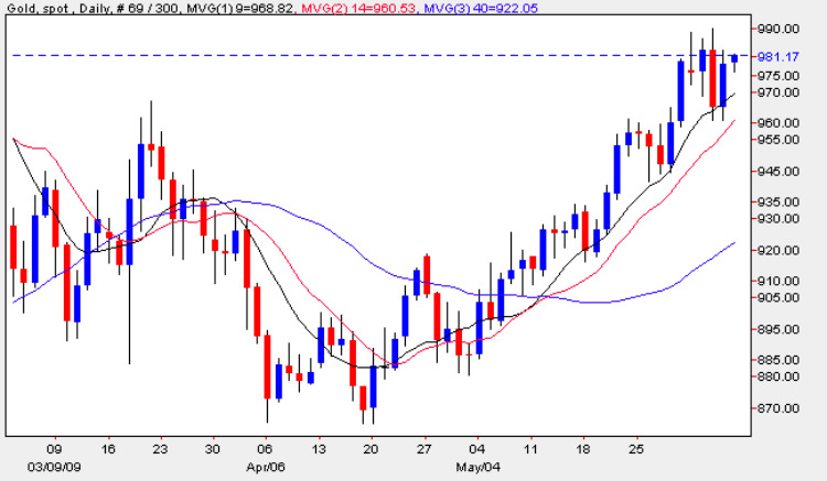 Spot Gold Prices - Daily Gold Chart 5th June 2009