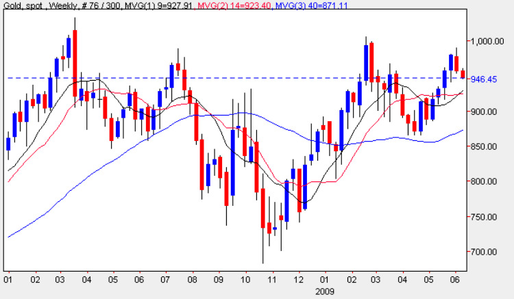 Spot Gold Prices - Weekly Gold Chart 8th June 2009
