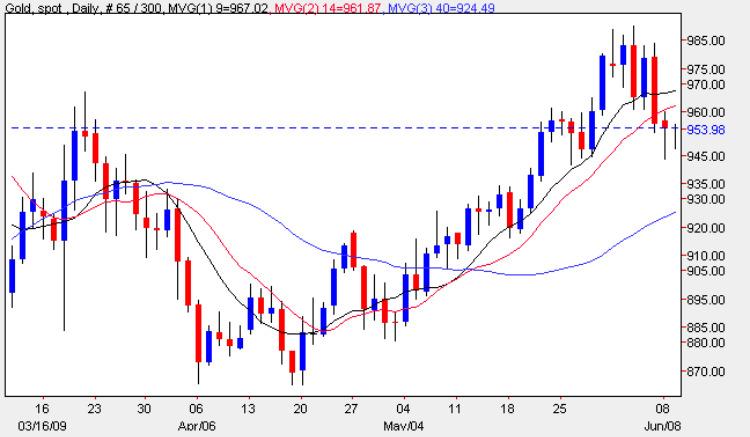 Spot Gold Price Chart - Daily Gold Prices 9th June 2009
