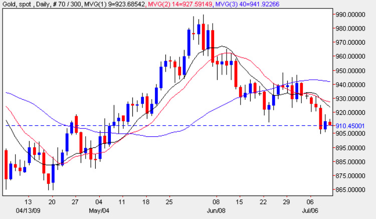 Spot Gold Price Chart - Latest Gold Prices 10th July 2009