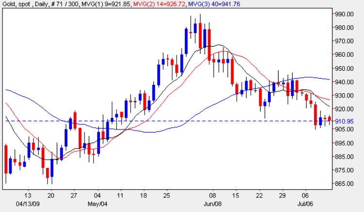 Spot Gold Chart - Current Spot Gold Prices 13th July 2009