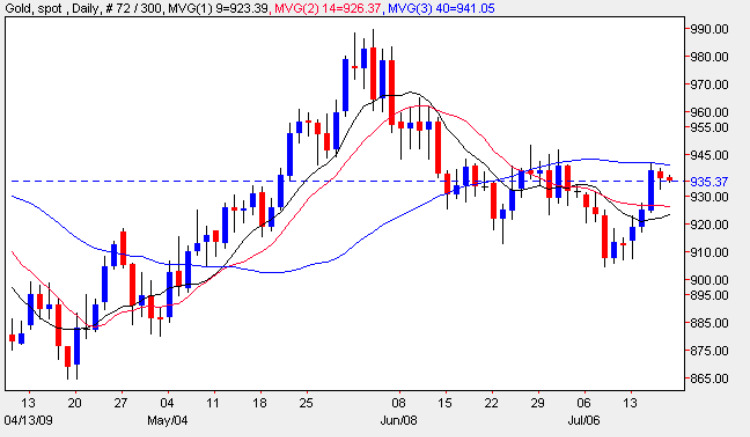 Gold Prices - Latest Gold Price Chart 17th July 2009