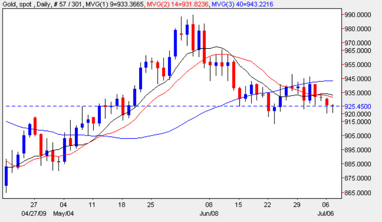 Spot Gold Prices - Gold Price Chart 7th July 2009