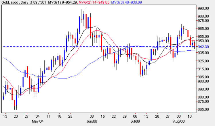 Gold Spot Price Chart - Daily Gold Prices Candle 12th August 2009