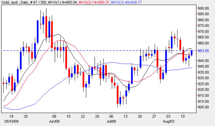 Gold Chart For Trading Gold - 13th August 2009