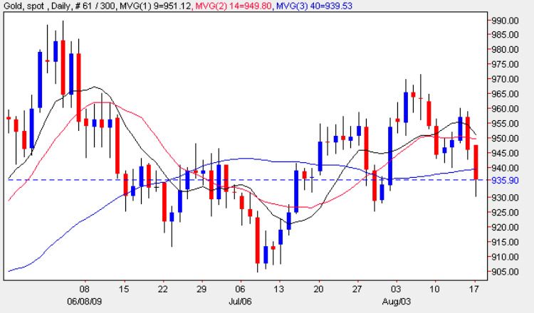 Gold Trading Chart 18 August 2009