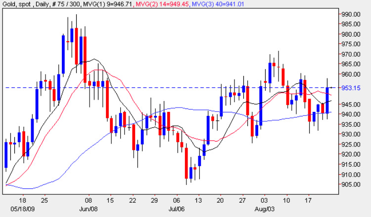 Gold Trading Chart - Spot Gold Price 23rd August 2009
