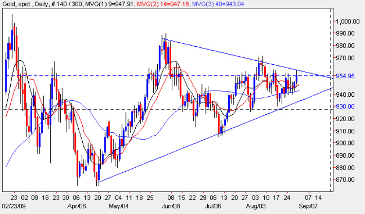 Gold Chart Analysis - Gold Market Trading Price Daily Chart